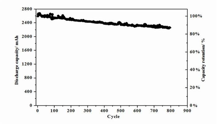 1)圆柱形电芯,安全性能好,适应性能强; 2)产品循环寿命长,100%DOD情况下一般均可达到1800次以上; 3)高低温性能优异,单体电池在-20度容量保持70%以上,电池组容量保持88%以上。 4)工作温度范围宽,在-20~55内正常工作; 5)比能量高,目前单体电池比能量为200Wh/kg左右,电池组达到130Wh/kg以上; 6)倍率性能好,可快速充放电; 7)室温下充满电储存1个月的自放电率小于4%; 8)单体电池的工作电压2.